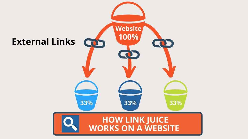 explore about link juice